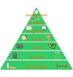 Pyramid of human needs according to maslow vector