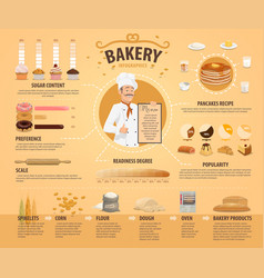 Bakery and pastry infographics vector