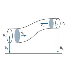 Bernoullis principle equation in fluid dynamics vector