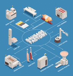 Sausage factory isometric flowchart vector