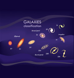 Galaxies and information vector
