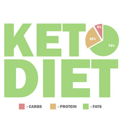 Ketogenic diet macros diagram low carbs high vector
