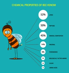 Chemical composition bee venom vector