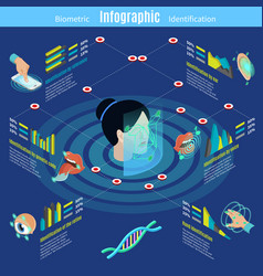 Isometric biometric authorization infographics vector