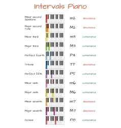 Intervals piano infographics with keyboard vector