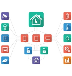 Home Management Home automation Scheme of Work F vector