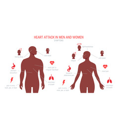 Heart attack symptoms in flat style vector