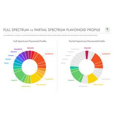 full spectrum vs partial spectrum flavonoid vector image