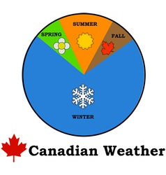 Canadian weather vector image