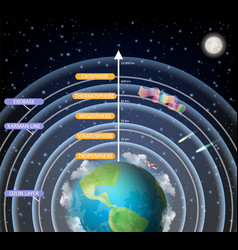 Educational diagram of earth atmosphere vector