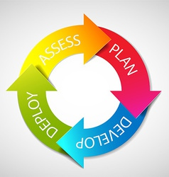 deployment planning diagram vector image