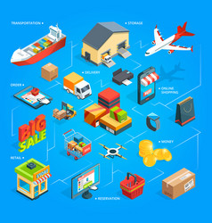 Purchase and delivery of goods from the online vector