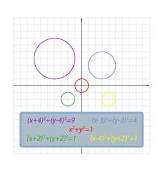 Shifts of the circle equation on the coordinate vector