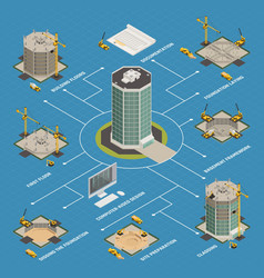 Skyscraper construction isometric flowchart vector