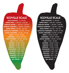 Scoville pepper heat scale text is futura vector