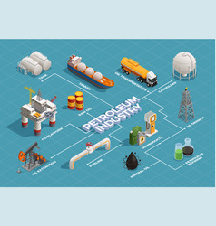 oil production isometric flowchart vector image