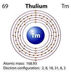 Symbol and electron diagram for Thulium vector image vector image