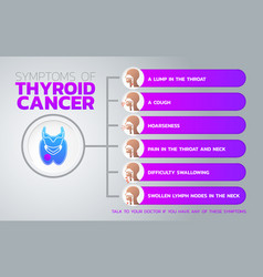 risk factors for thyroid cancer icon design vector image vector image
