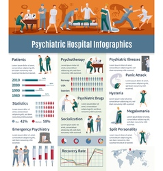 Psychiatric Illnesses Infographic Set vector