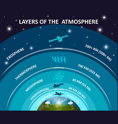 atmosphere vector image