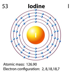 Symbol and electron diagram for Iodine vector
