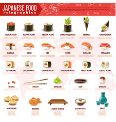 japanese sushi infographics vector image