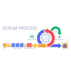 scrum process infographic agile development vector image
