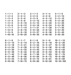Multiplication Table on White Background vector image