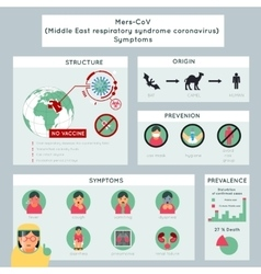 Mers-CoV middle east respiratory syndrome vector