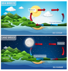 Science poster design for land and sea breeze vector