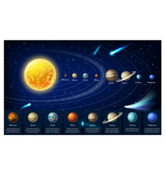 Infographic map galaxy solar system planets vector