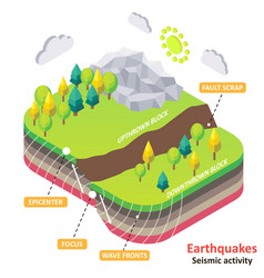 Earthquake or seismic activity isometric vector
