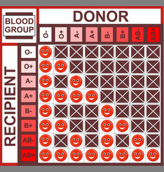 Background table about hematology blood type vector