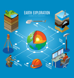 Earth exploration isometric flowchart vector