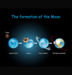 Formation moon luna formed from collision vector