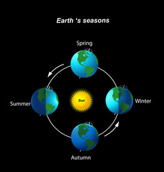 Earth season vector