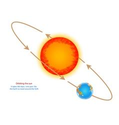 Orbiting the sun vector
