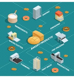 Bakery Factory Isometric Flowchart vector