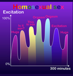 Graph of homosexual sex romantic image of vector