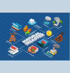Natural disasters isometric flowchart vector