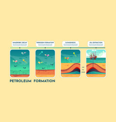 Oil and petroleum formation cartoon scheme vector