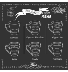 coffee infographic types coffee drinks vector image
