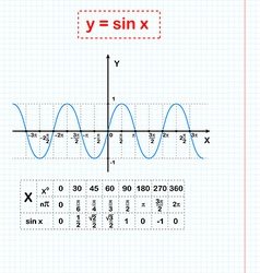 Sin function on sheet of paper vector