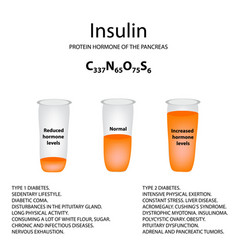 Chemical molecular formula of the hormone insulin vector