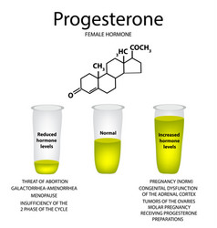 chemical molecular formula hormone progesterone vector image
