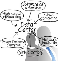Data Center network manager drawing diagram vector image vector image