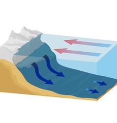 Ocean currents vector image