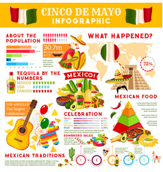 Cinco de mayo infographic for mexican holiday vector