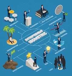 Entrepreneur isometric flowchart vector