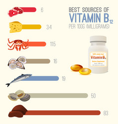 Vitamin b12 image vector